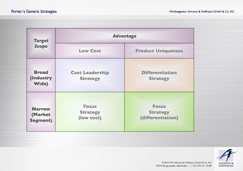 3 generic strategy Porters generic strategies three generic strategies cost leadership input costs economies of scale experience product / process design parity (equivalence.
